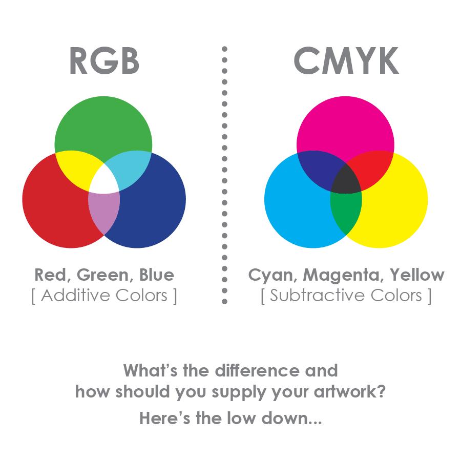 Image result for rgb vs cmyk image